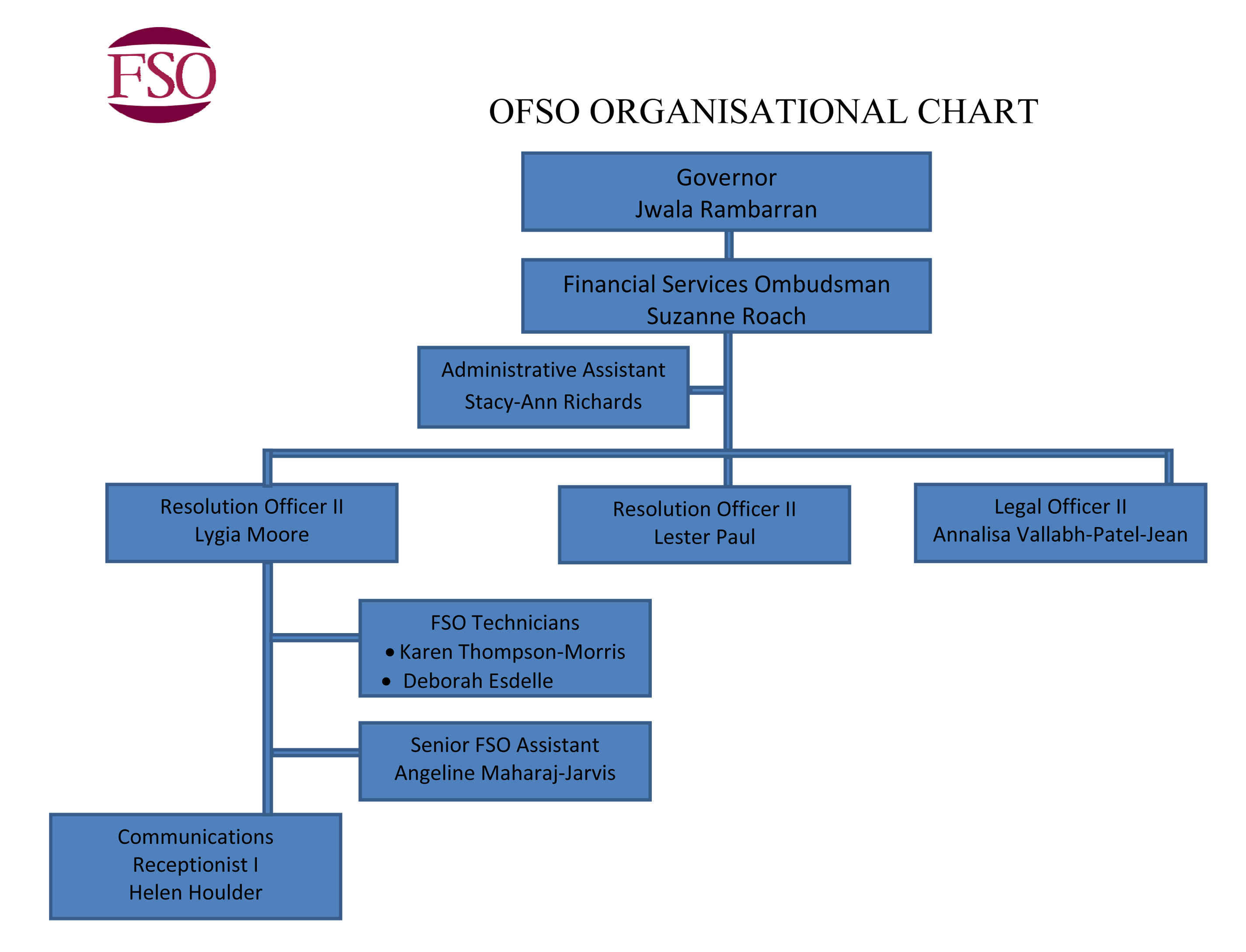 Microsoft word final organ chart 2014c the office of the microsoft word final organ chart 2014c ccuart Image collections